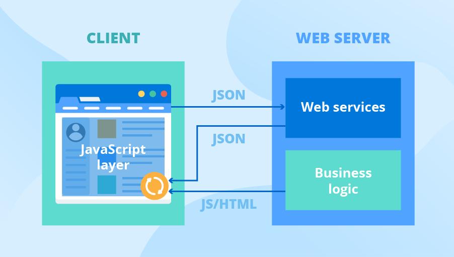 Single-page web app architecture diagram