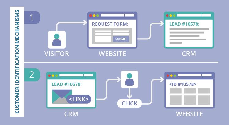 Website CRM integration: browsing behavior
