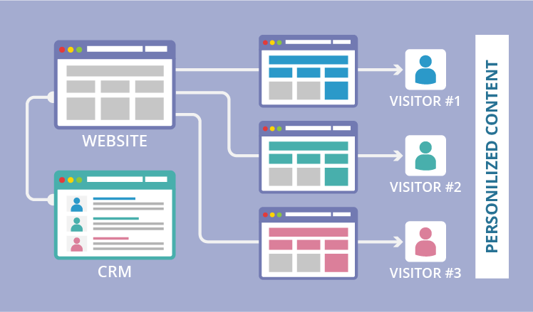 Website CRM integration: personalized content