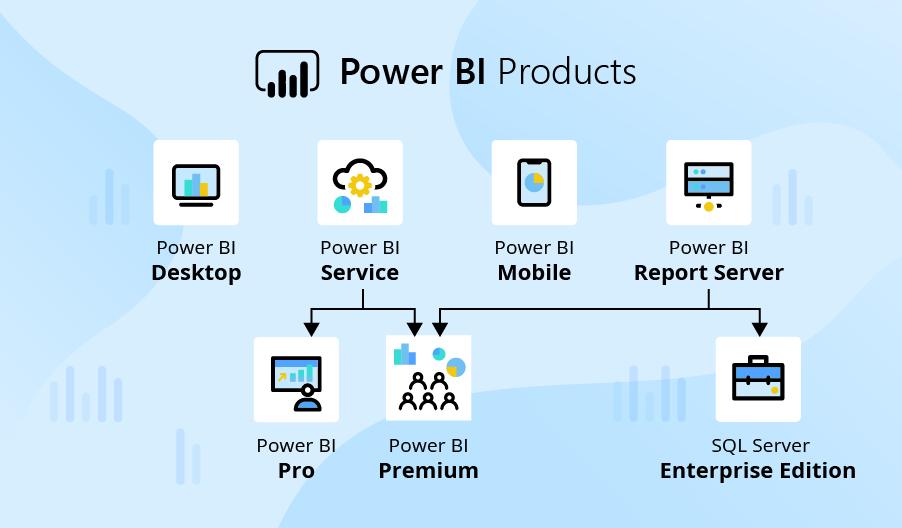 power bi products