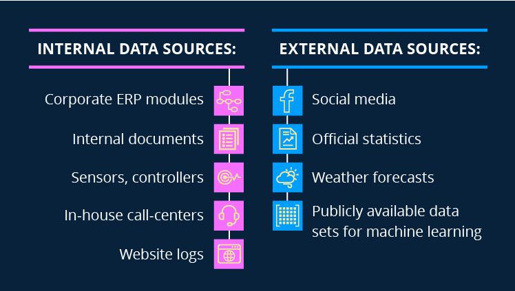 Internal and external big data sources