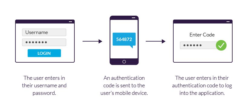 2FA (Two factor authentication) example using a mobile device