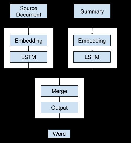 Alternate 2 - Recursive Text Summarization Model A