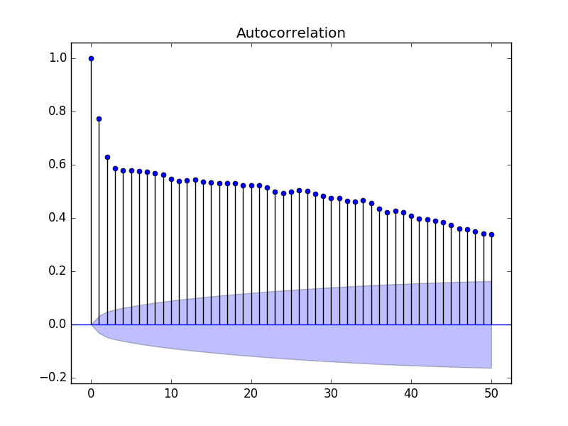 Autocorrelation Plot With Fewer Lags of the Minimum Daily Temperatures Dataset