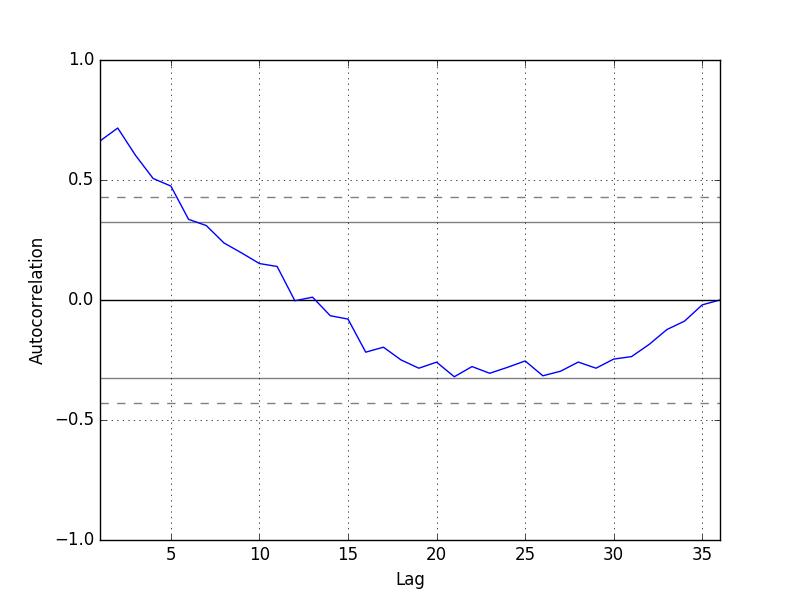 Autocorrelation Plot of Shampoo Sales Data