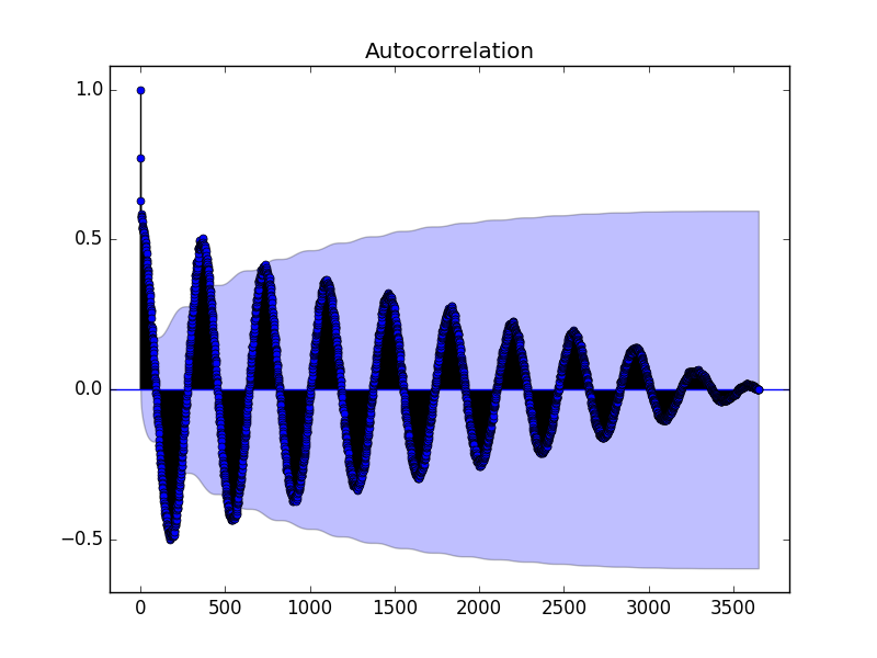 Autocorrelation Plot of the Minimum Daily Temperatures Dataset