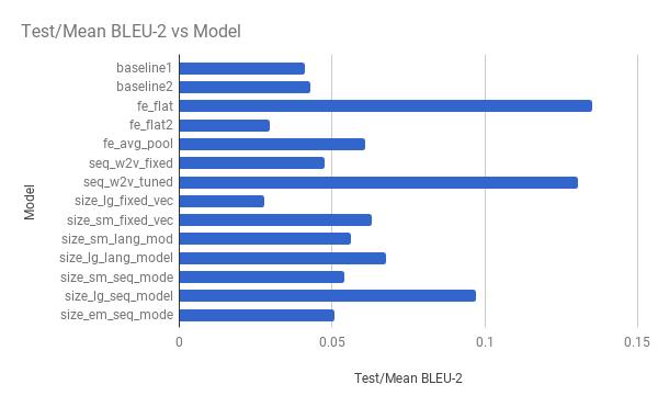 Bar Chart of Experiment vs Model Skill on the Test Dataset
