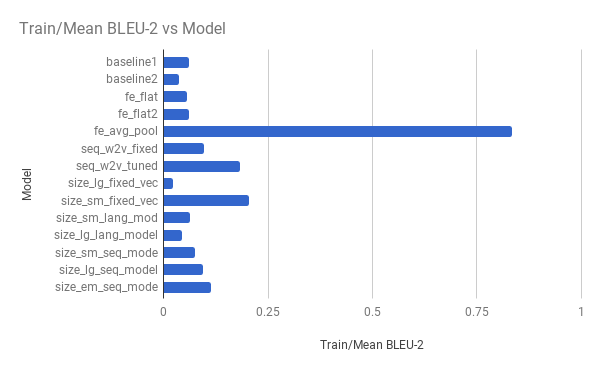 Bar Chart of Experiment vs Model Skill on the Training Dataset