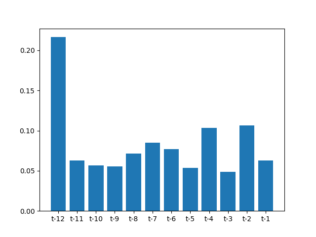 Bar Graph of Feature Importance Scores on the Monthly Car Sales Dataset