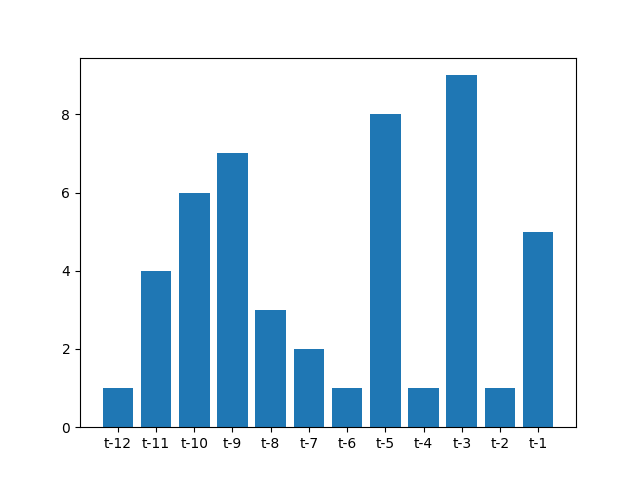 Bar Graph of Feature Selection Rank on the Monthly Car Sales Dataset