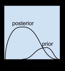 Bayesian Algorithms
