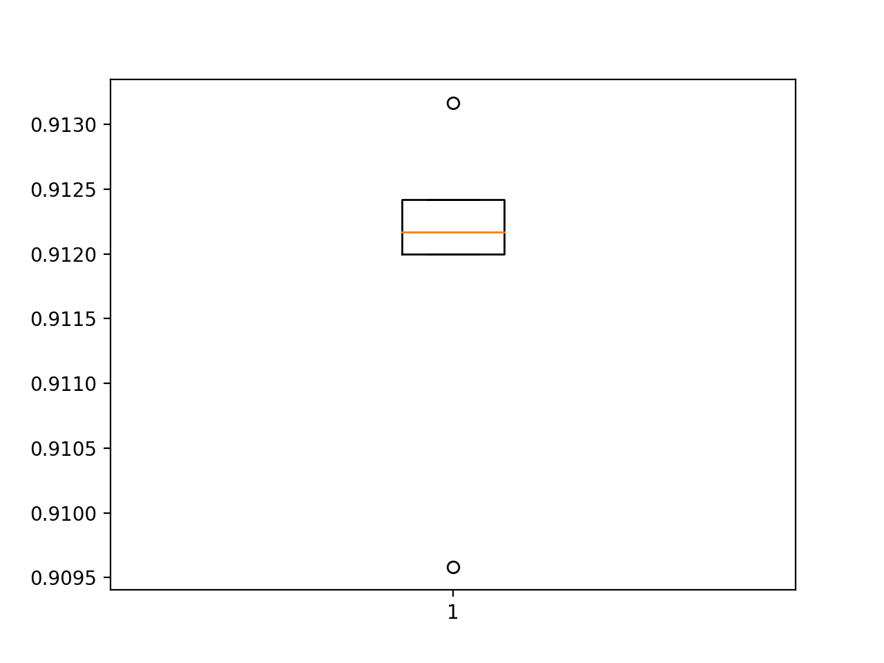 Box-and-Whisker-Plot-of-Accuracy-Scores-for-the-Baseline-Model-on-the-Fashion-MNIST-Dataset-Evaluated-Using-k-Fold-Cross-Validation
