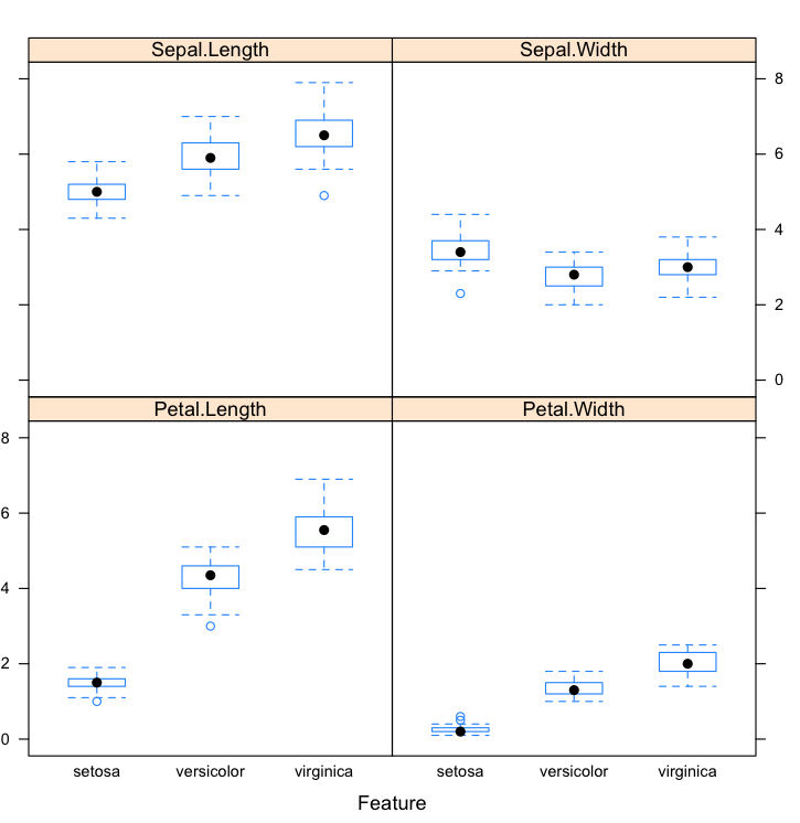 Box and Whisker Plots by Class in R
