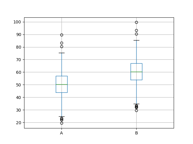 Box and Whisker Plots of Both Sets of Results
