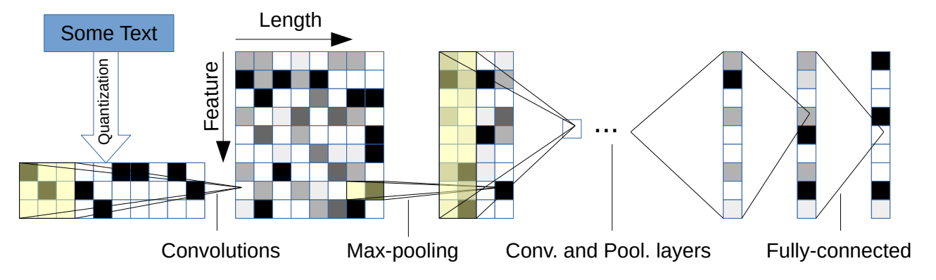 Character-based Convolutional Neural Network for Text Classification