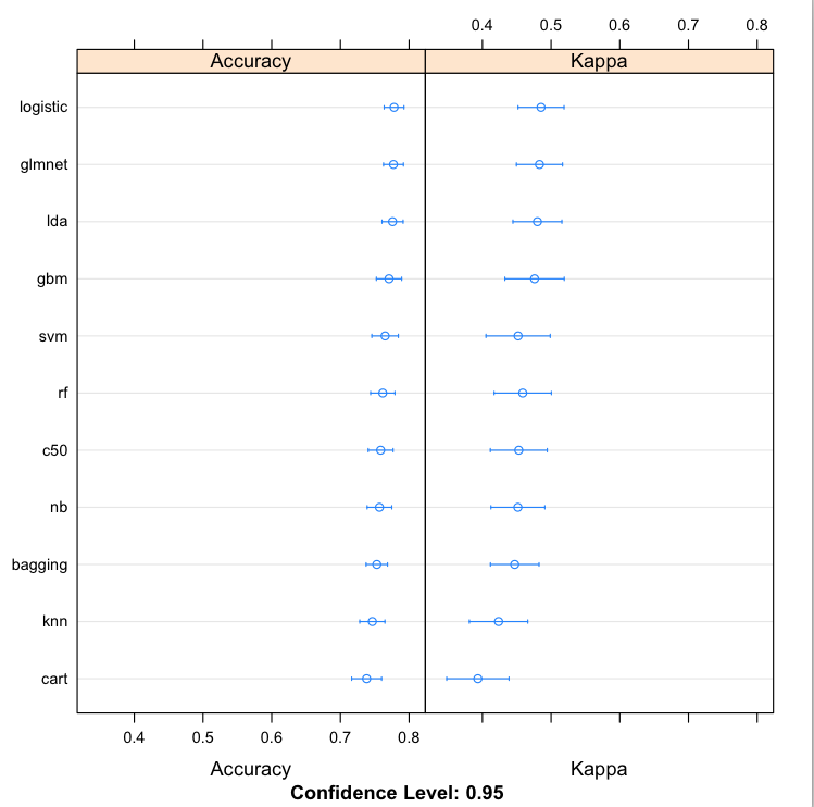 Compare Machine Learining Algorithms in R Dot Plots