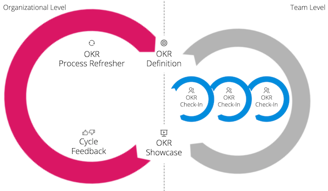 Introducing Feedback on the OKR procedure as a regular process step into the OKR cycle