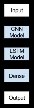 Convolutional Neural Network Long Short-Term Memory Network Architecture