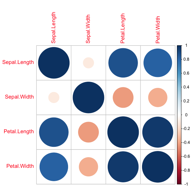 Correlation Matrix Plot in R