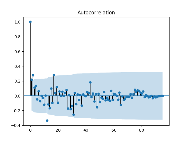 Correlogram of the Monthly Car Sales Dataset