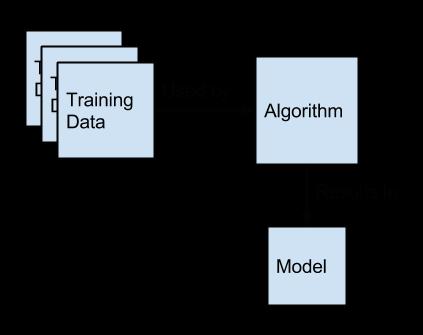 Create a Predictive Model