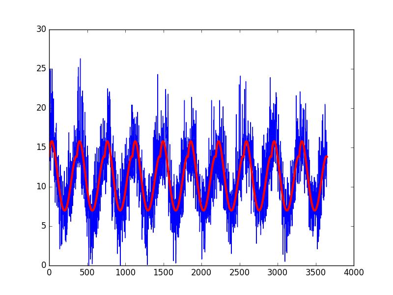 Curve Fit Seasonal Model of Daily Minimum Temperature