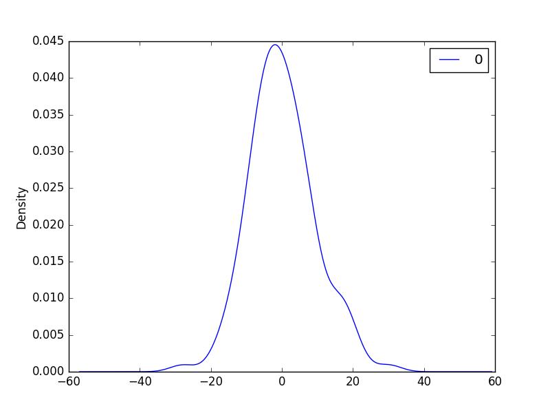 Density Plot of Residual Errors for the Daily Female Births Dataset