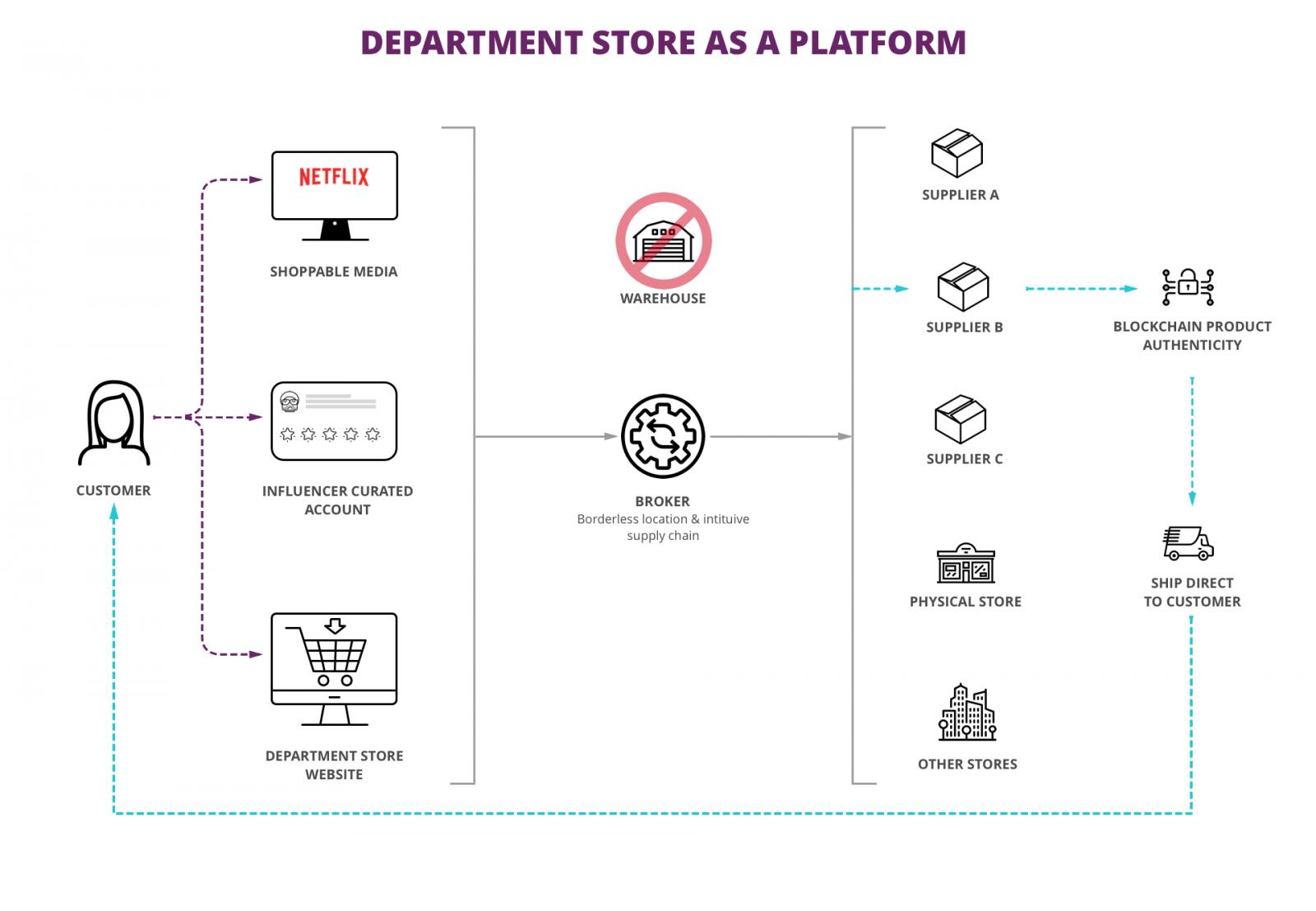 Department store as a platform graphic
