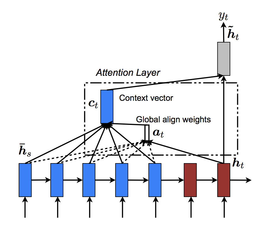 Depiction of Global Attention in an Encoder-Decoder Recurrent Neural Network