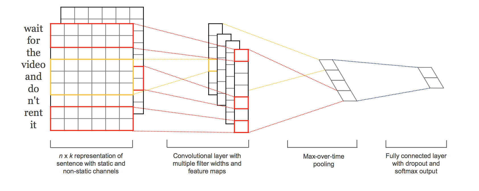 Depiction of the multiple-channel convolutional neural network for text
