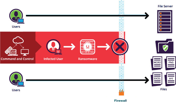 Figure 3: Deception-based detection measure ensures that only the infected user is blocked from accessing data
