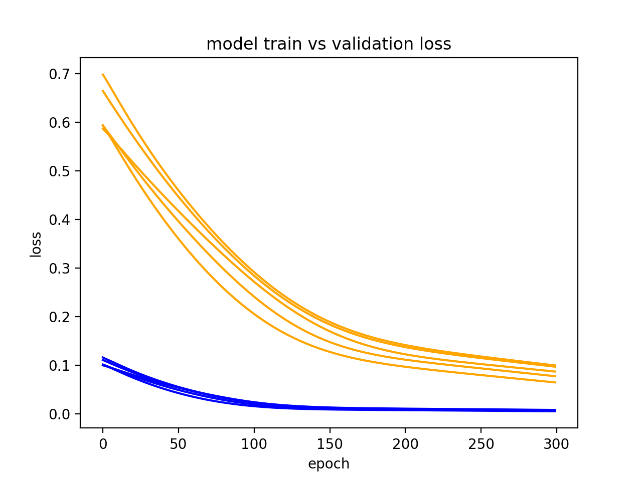 Diagnostic Line Plot Showing Multiple Runs for a Model