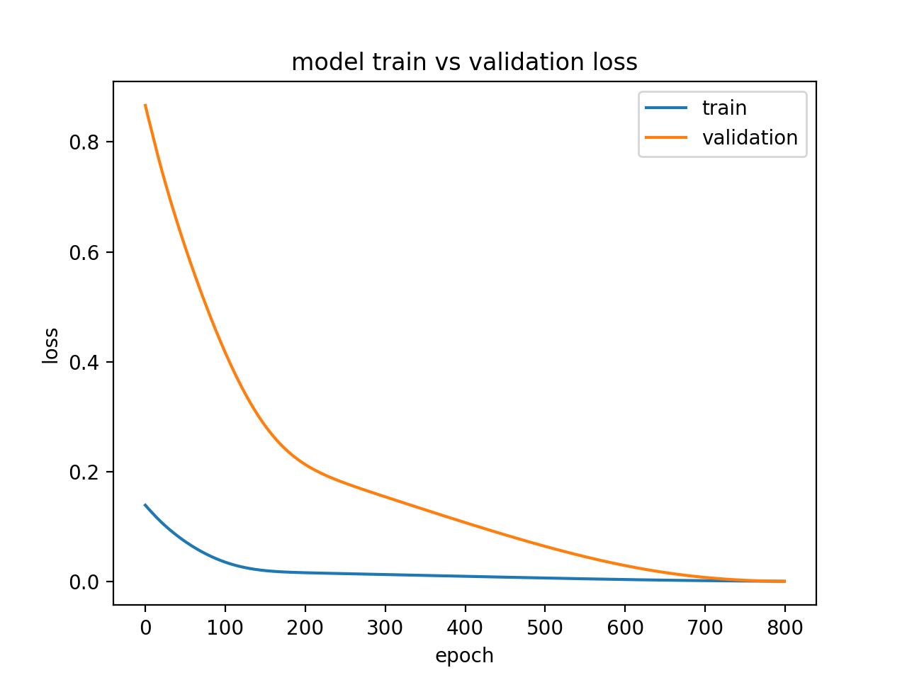 Diagnostic Line Plot Showing a Good Fit for a Model