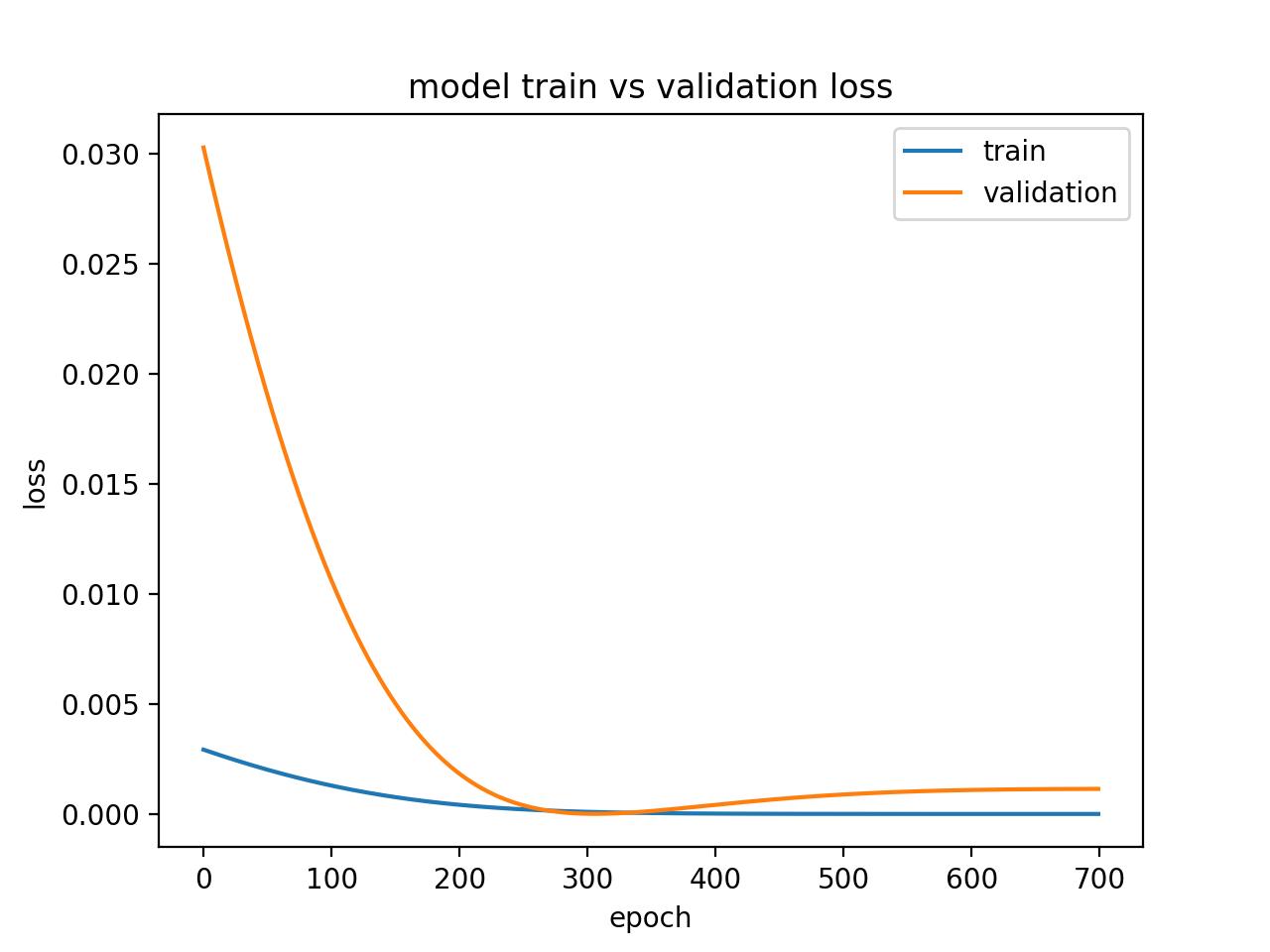 Diagnostic Line Plot Showing an Overfit Model