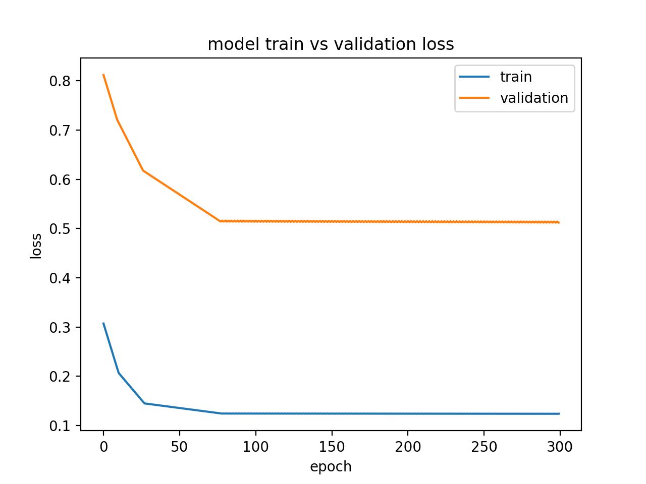 Diagnostic Line Plot Showing an Underfit Model via Status