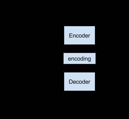 Direct Encoder Decoder Model Implementation for Neural Machine Translation