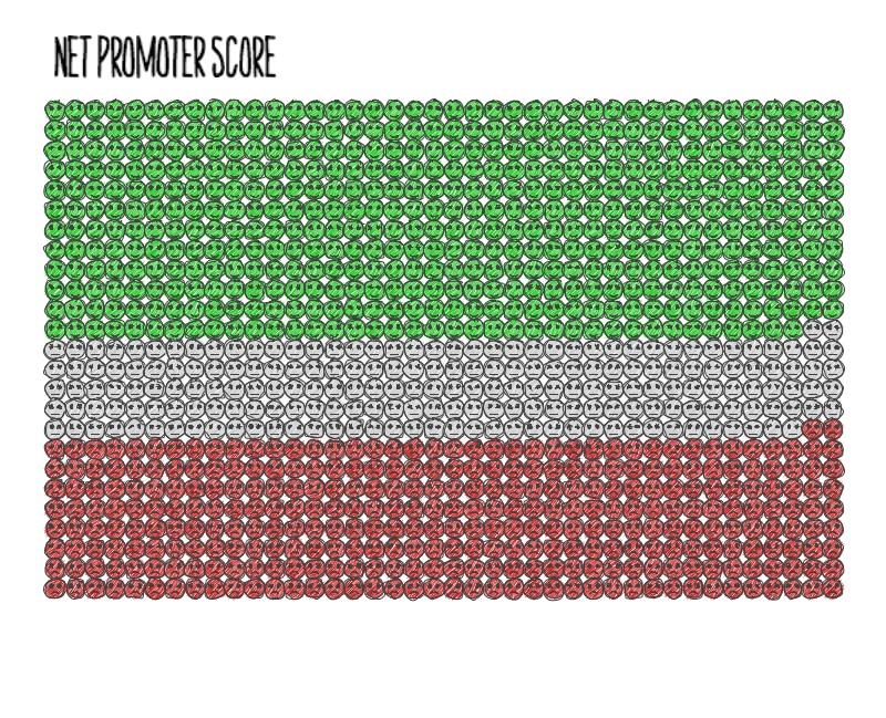 net promoter score visual