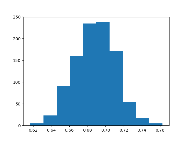 Distribution of Classification Accuracy Using the Bootstrap