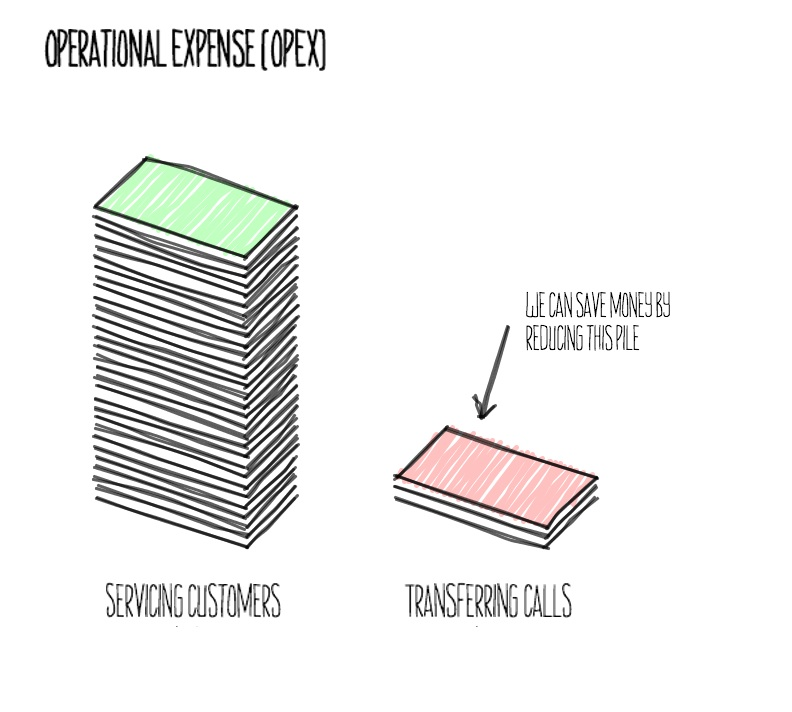 visual of opex expense