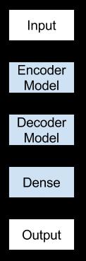 Encoder-Decoder LSTM Model Architecture