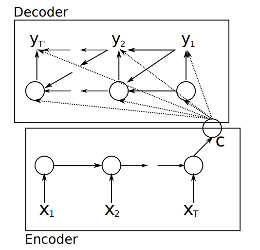 Encoding of Source Sequence to a Context Vector Which is Then Decoded