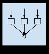 Ensemble Algorithms