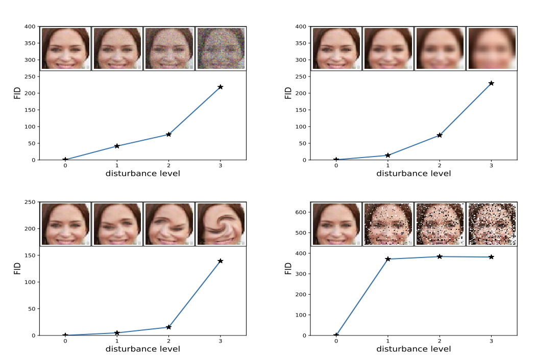 Example of How Increased Distortion of an Image Correlates with High FID Score