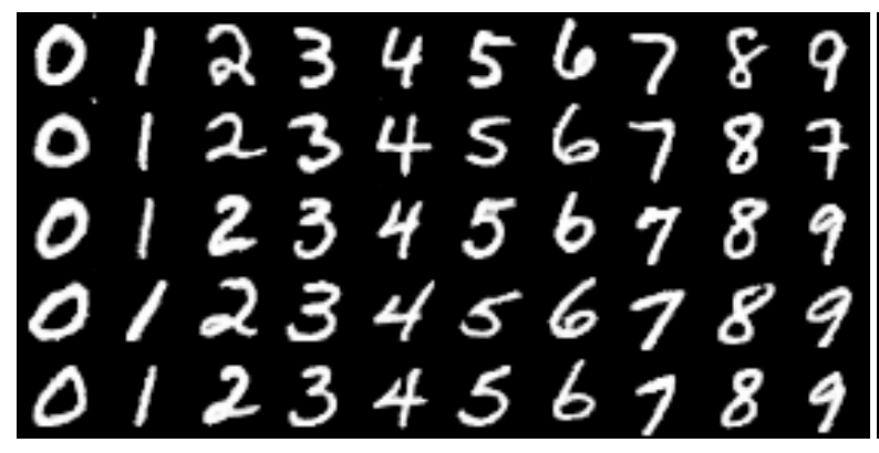 Example of Varying Generated Digit By Value of Categorical Control Code
