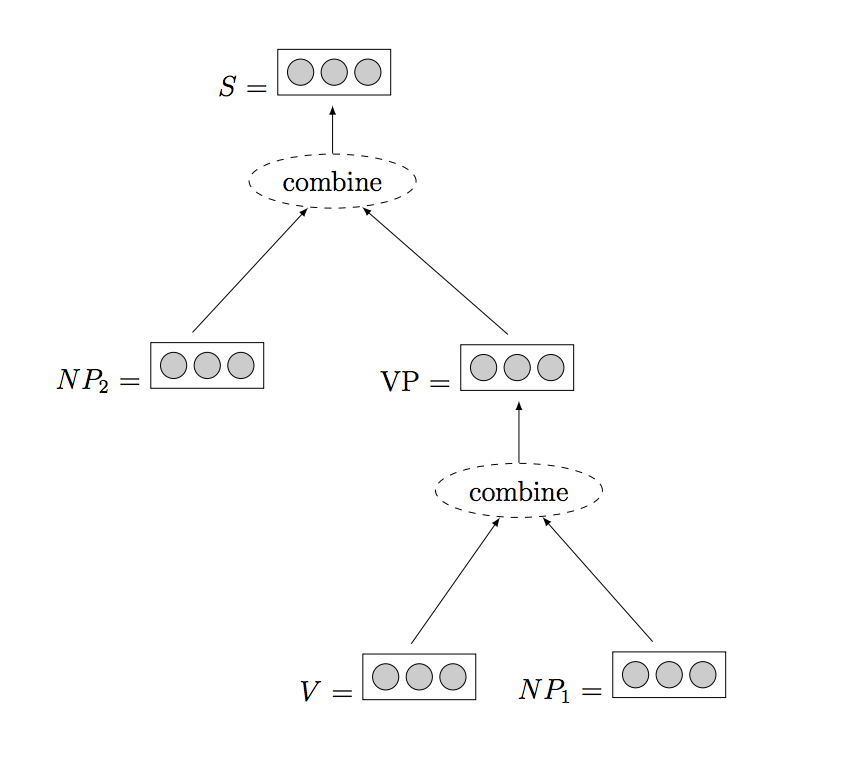 Example of a Recursive Neural Network
