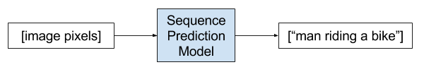 Example of a Sequence Generation Problem