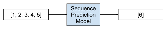 Example of a Sequence Prediction Problem