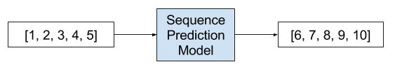 Example of a Sequence-to-Sequence Prediction Problem.png
