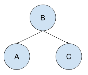 Example of a Simple Bayesian Network