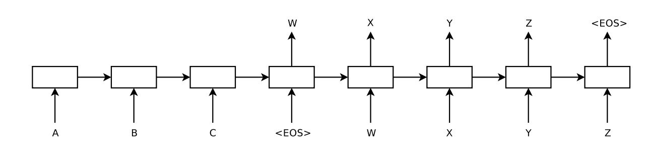 Example of an Encoder-Decode Network